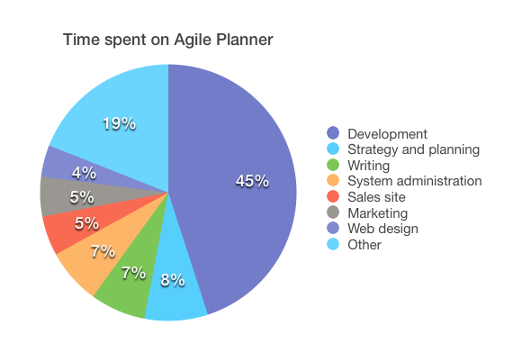 Percentage of time spent on Agile Planner, by activity