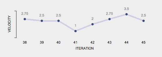 Veloctiy graph